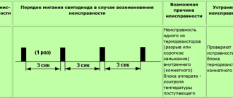 Расшифровка неисправностей кондиционеров Panasonic и их устранение